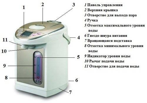 Как выбрать лучший термопот: устройство, важные характеристики, критерии подбора, обзор 5 популярных моделей, их плюсы и минусы