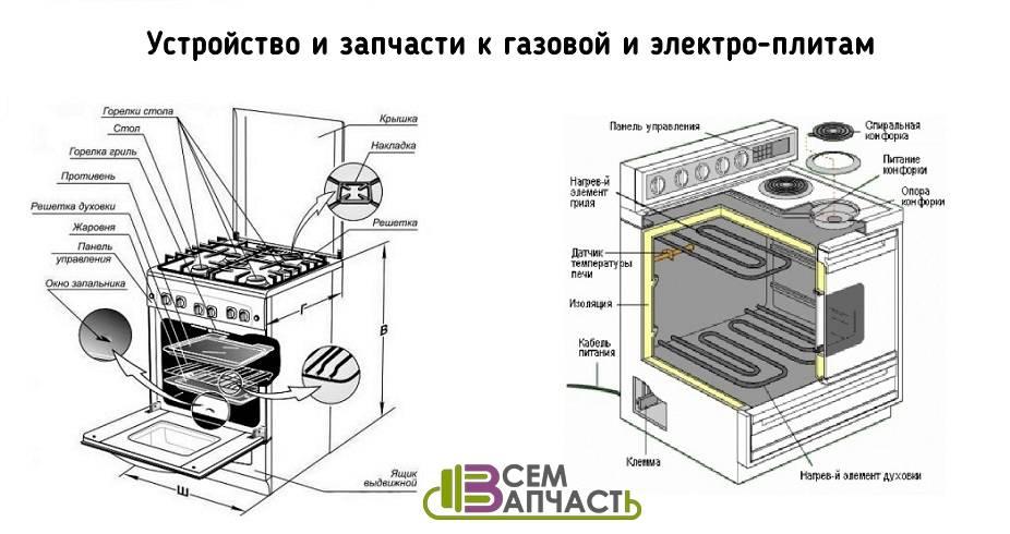 Газ-контроль духовки — ремонт и настройка своими руками