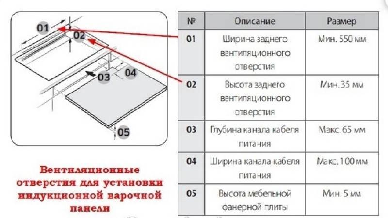 Электрическая или индукционная панель — 10 отличий. что лучше и какую выбрать?
