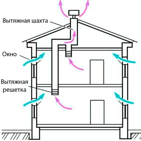Как почистить вентиляцию на кухне