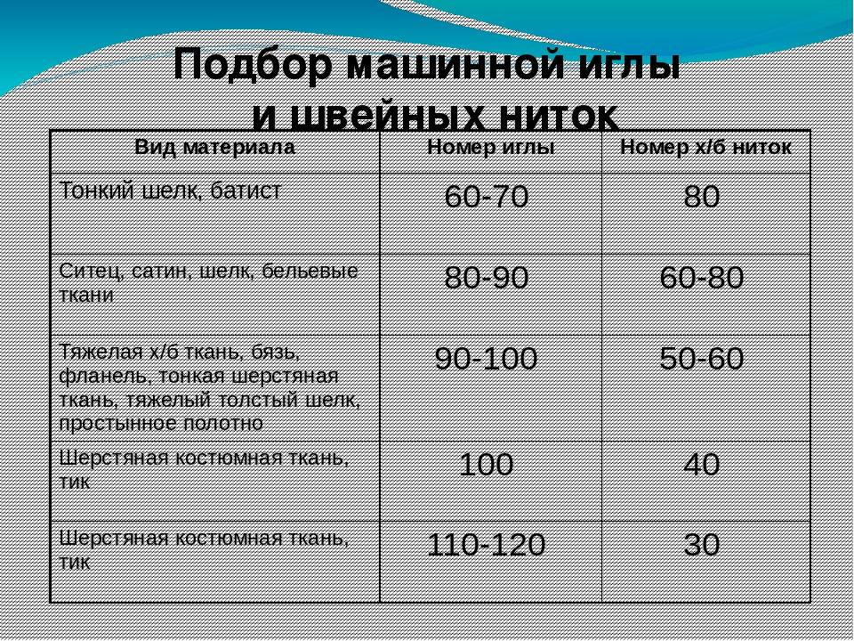 Особенности выбора ниток для шитья на оверлоке - shvejka.com