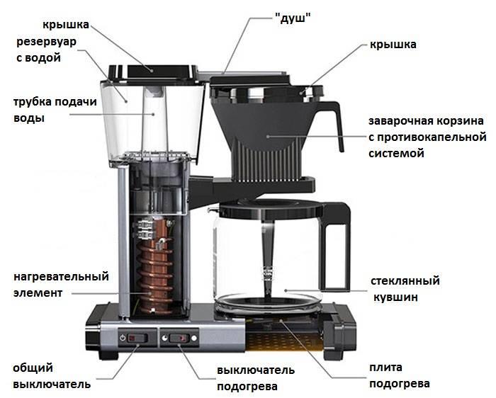 Какую кофемашину капсульного типа выбрать для дома или офиса?