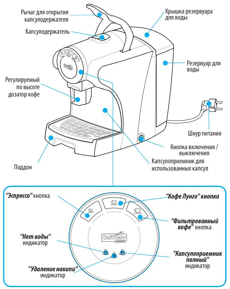 """Кофеварка. описание, типы и принцип работы кофеварки. как выбрать кофеварку   техника на """"добро есть!"""""""