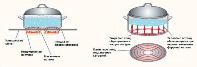 Что лучше индукционная плита или газовая: сравнение характеристик, плюсы и минусы.