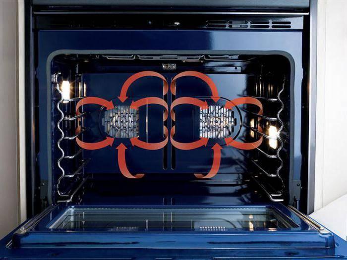 Что такое конвекция и для чего она нужна в электрической духовке?