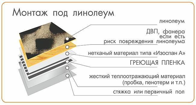 Как правильно уложить электрический теплый пол под линолеум: порядок самостоятельного монтажа