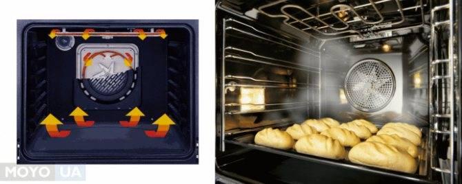 Функция конвекции в духовке - что такое, зачем нужна
