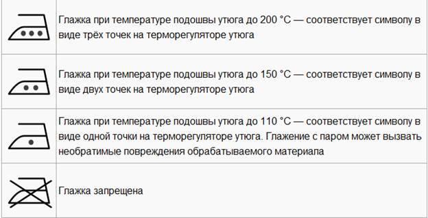 Рекомендации по выбору температуры глажки