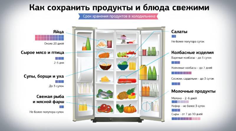 Для чего необходимы нулевая камера и зона свежести в холодильнике?
