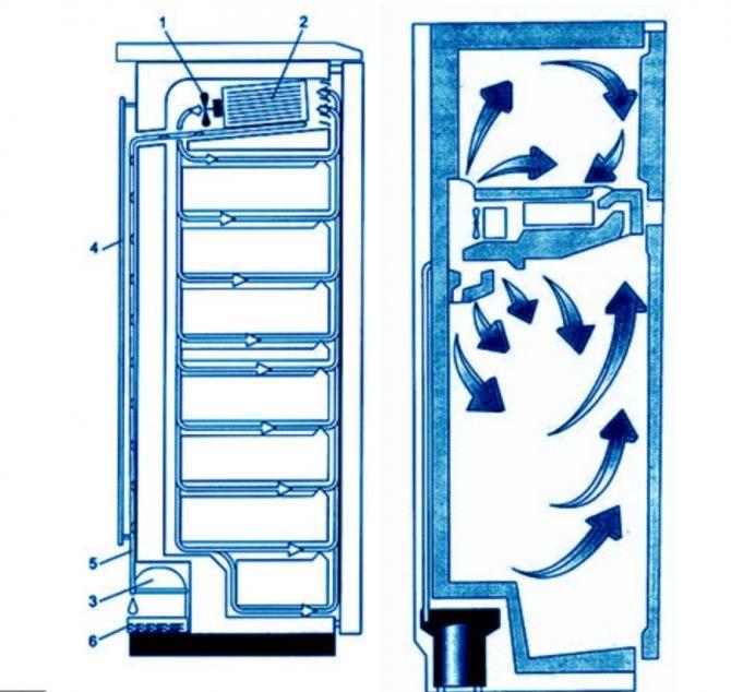 Разморозить холодильник: как сохранить полезность продуктов