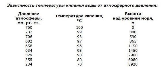 Температура кипения воды: что это такое, чему равна, от чего зависит, может ли закипеть при нагреве более или менее 100 градусов?