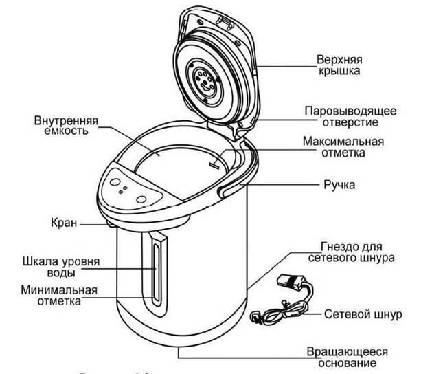 Что такое термопот, для чего он нужен и как выбрать подходящую модель