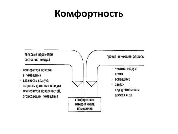Выбираем системы кондиционирования и вентиляции зданий. вентиляция и кондиционирование в современном мире