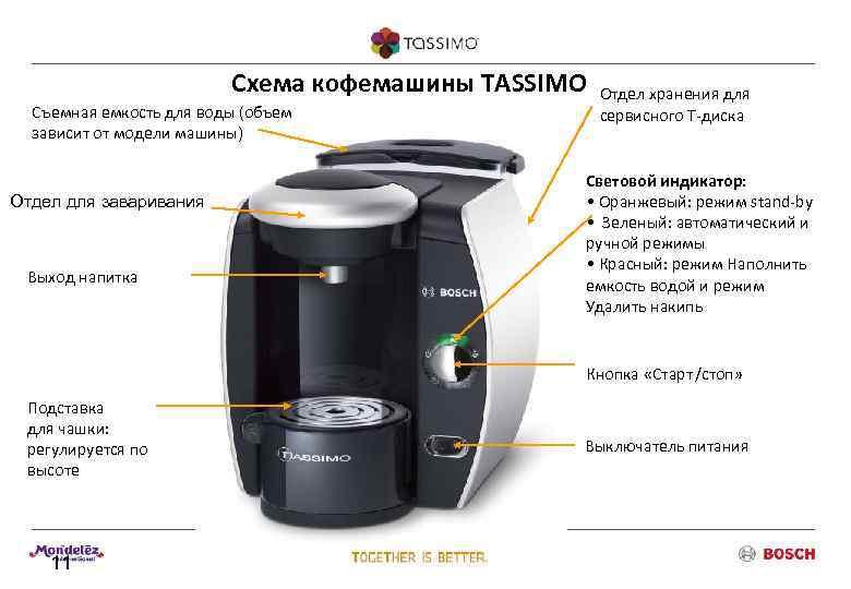 ☕️ обзор лучших капсульных кофеварок 2021