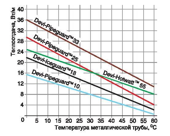 До какой температуры нагревается утюг — скорость нагрева