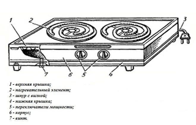 Не горит или гаснет духовка в газовой плите