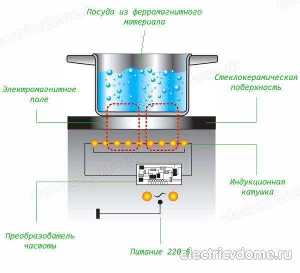 Отличия индукционной плиты от электрической, принцип ее работы, плюсы и минусы