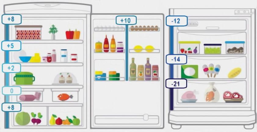 Для чего на самом деле нужна зона свежести в холодильнике и где она находится