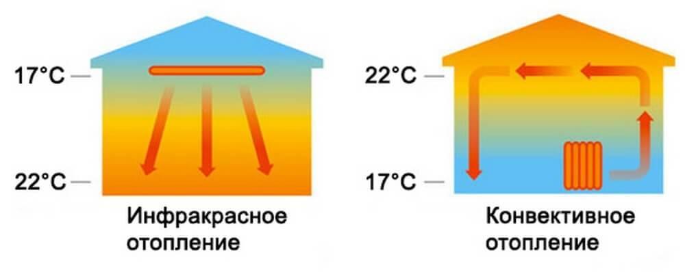 Инфракрасный потолочный обогреватель - конструкция, принцип работы и монтаж