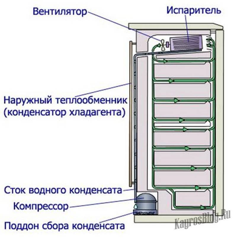 Что означает no frost в холодильниках: преимущества и недостатки такой техники