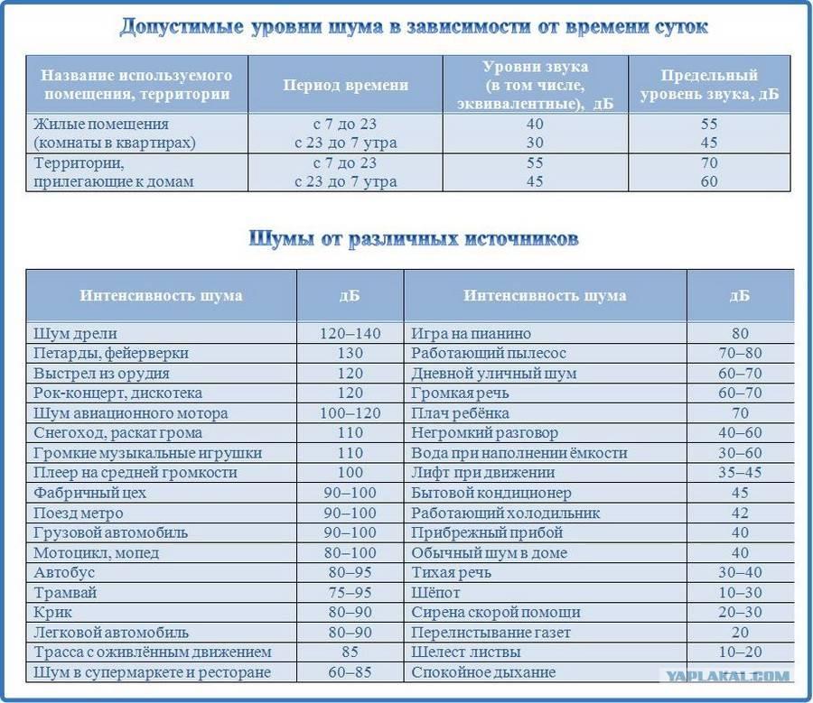 Уровень шума холодильника: способы измерения, основные причины возникновения, обзор лучших бесшумных моделей