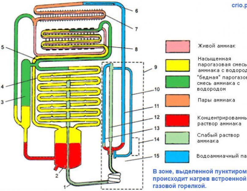 Как работает холодильник: принцип и схемы действия | tehnofaq