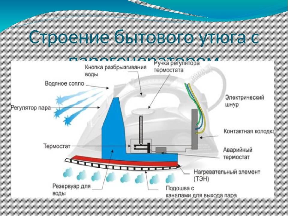 Максимальная температура утюга и температурные режимы глажки