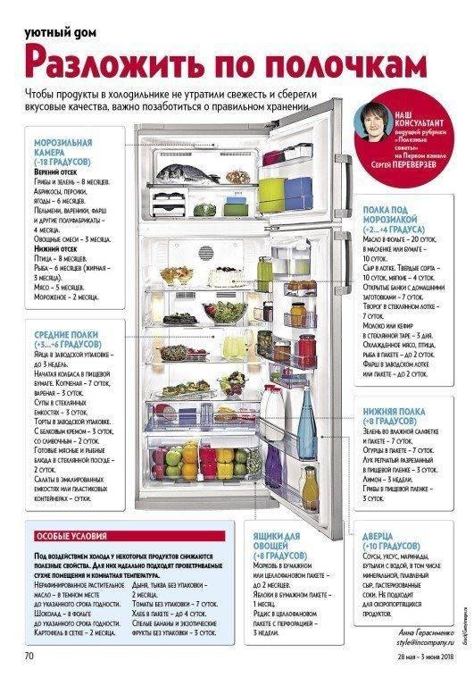 Что такое зона свежести в холодильнике: виды, недостатки и преимущества, советы.