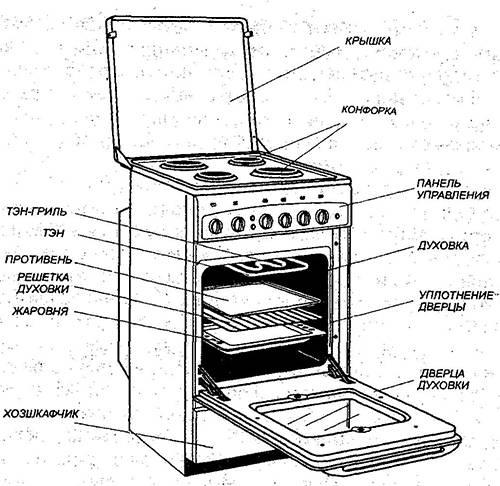 7 возможных причин неисправности газовой духовки